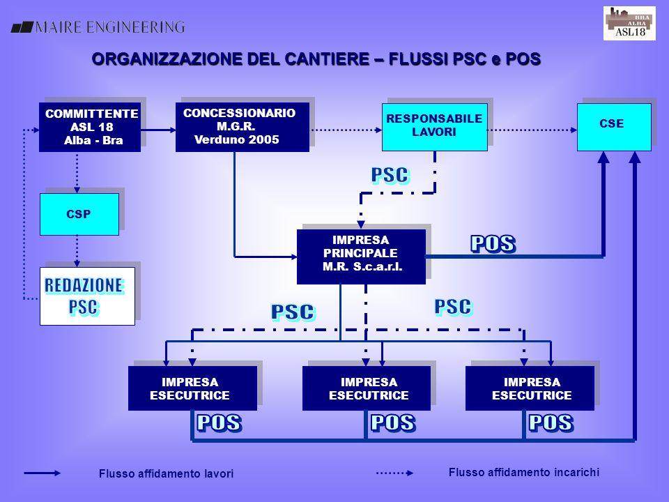 ORGANIZZAZIONE DEL CANTIERE – FLUSSI PSC e POS COMMITTENTE ASL 18 Alba - Bra CONCESSIONARIO M.G.R. Verduno 2005 CSP IMPRESA PRINCIPALE M.R. S.c.a.r.l.