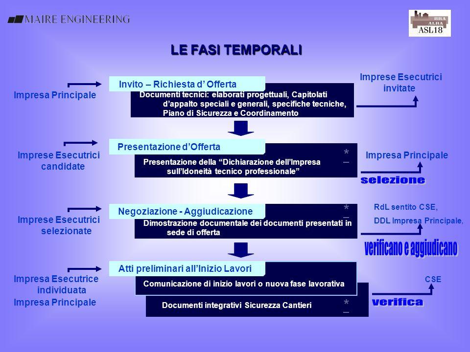 Comunicazione di inizio lavori o nuova fase lavorativa Dimostrazione documentale dei documenti presentati in sede di offerta LE FASI TEMPORALI Invito