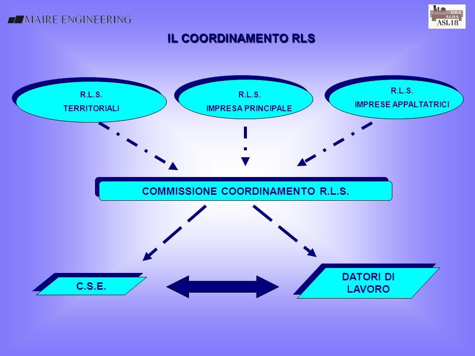 IL COORDINAMENTO RLS R.L.S. TERRITORIALI R.L.S. IMPRESA PRINCIPALE R.L.S. IMPRESE APPALTATRICI COMMISSIONE COORDINAMENTO R.L.S. DATORI DI LAVORO DATOR