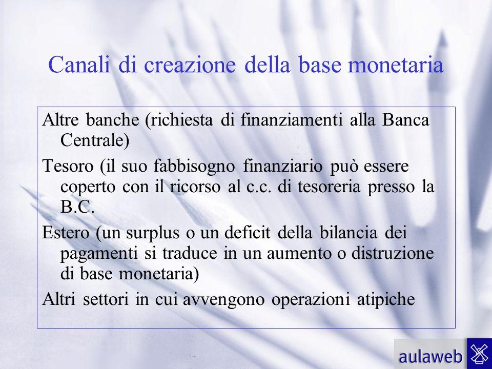 Canali di creazione della base monetaria Altre banche (richiesta di finanziamenti alla Banca Centrale) Tesoro (il suo fabbisogno finanziario può esser