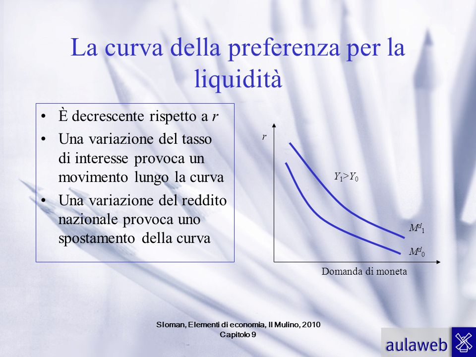 Sloman, Elementi di economia, Il Mulino, 2010 Capitolo 9 La curva della preferenza per la liquidità È decrescente rispetto a r Una variazione del tass