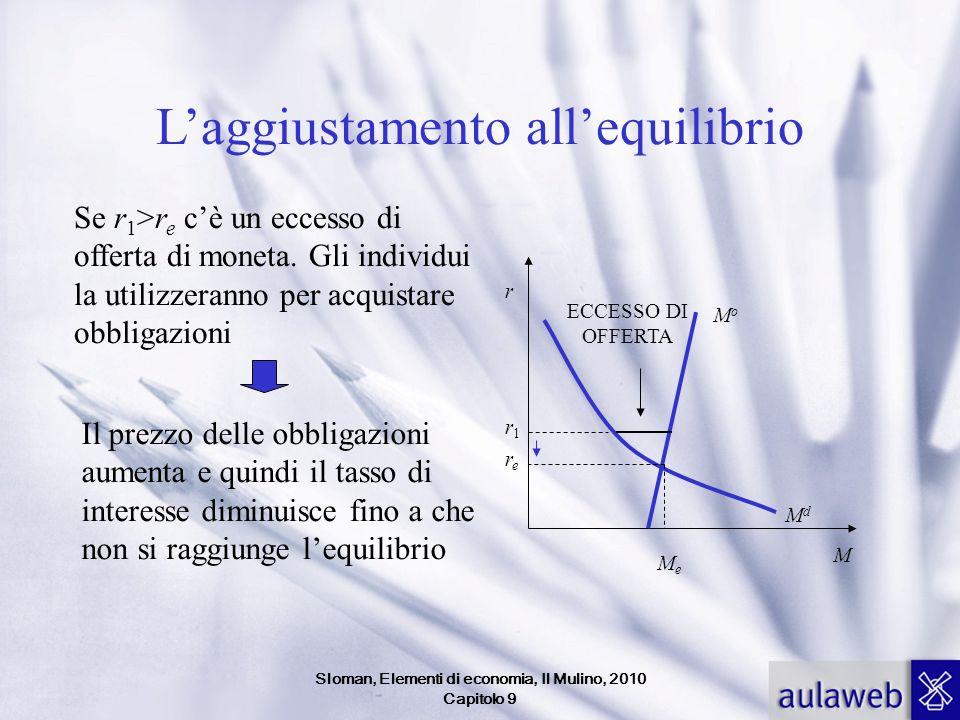 Sloman, Elementi di economia, Il Mulino, 2010 Capitolo 9 Laggiustamento allequilibrio Se r 1 >r e cè un eccesso di offerta di moneta. Gli individui la