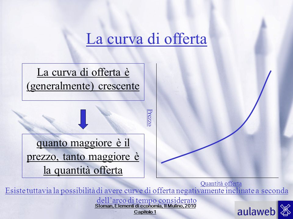 La curva di offerta La curva di offerta è (generalmente) crescente quanto maggiore è il prezzo, tanto maggiore è la quantità offerta Quantità offerta