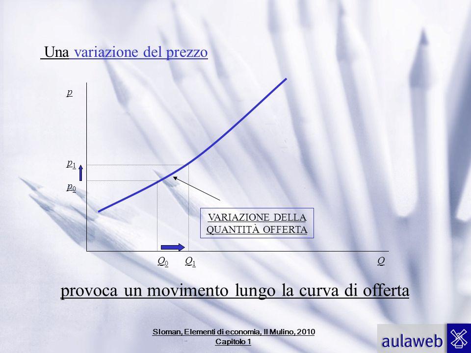 Una variazione del prezzo Q p0p0 p1p1 Q0Q0 Q1Q1 VARIAZIONE DELLA QUANTITÀ OFFERTA provoca un movimento lungo la curva di offerta p Sloman, Elementi di