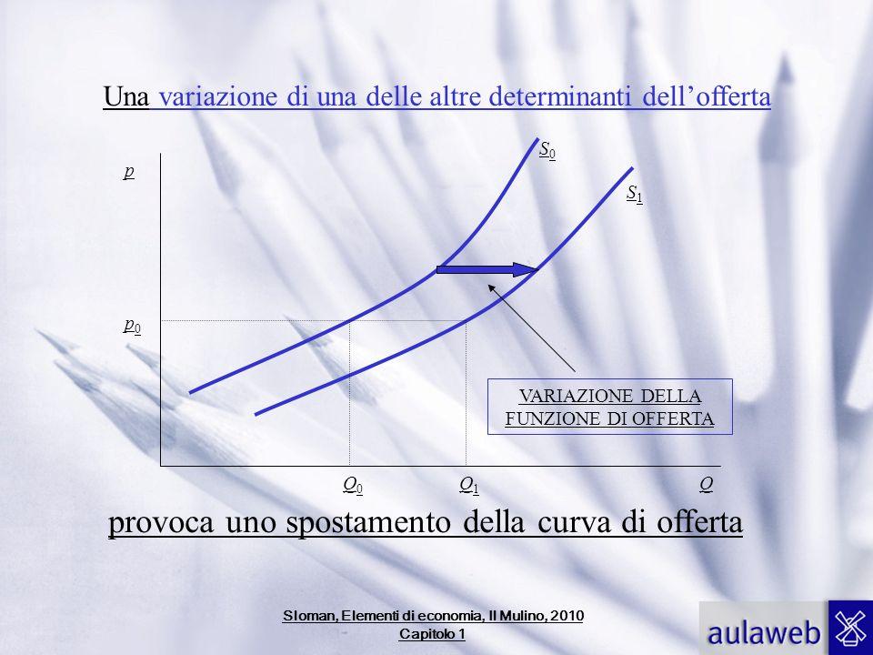 Una variazione di una delle altre determinanti dellofferta Q p0p0 Q0Q0 VARIAZIONE DELLA FUNZIONE DI OFFERTA provoca uno spostamento della curva di off