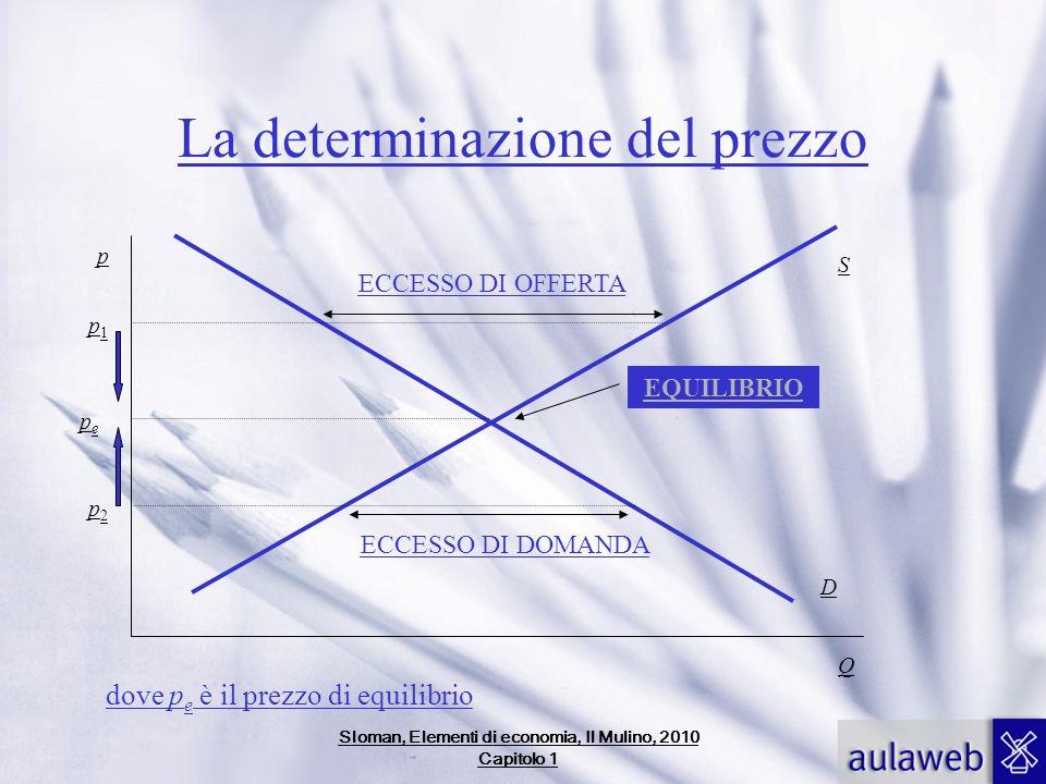La determinazione del prezzo Q p D S p1p1 ECCESSO DI OFFERTA p2p2 ECCESSO DI DOMANDA pepe EQUILIBRIO dove p e è il prezzo di equilibrio Sloman, Elemen