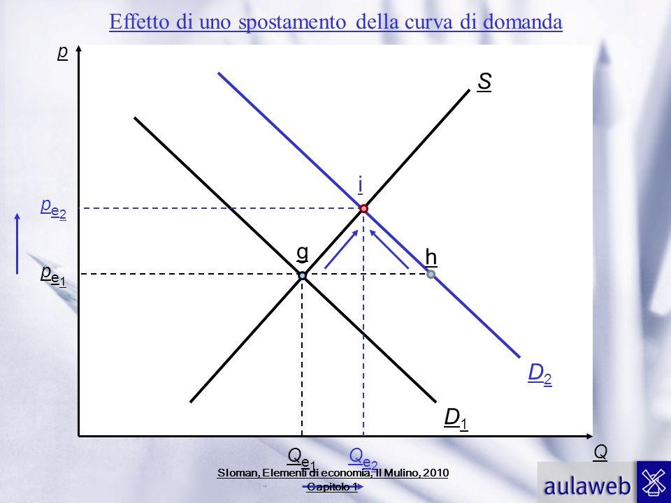 p Q pe1pe1 Qe1Qe1 S g h D1D1 D2D2 pe2pe2 Qe2Qe2 i Effetto di uno spostamento della curva di domanda Sloman, Elementi di economia, Il Mulino, 2010 Capi
