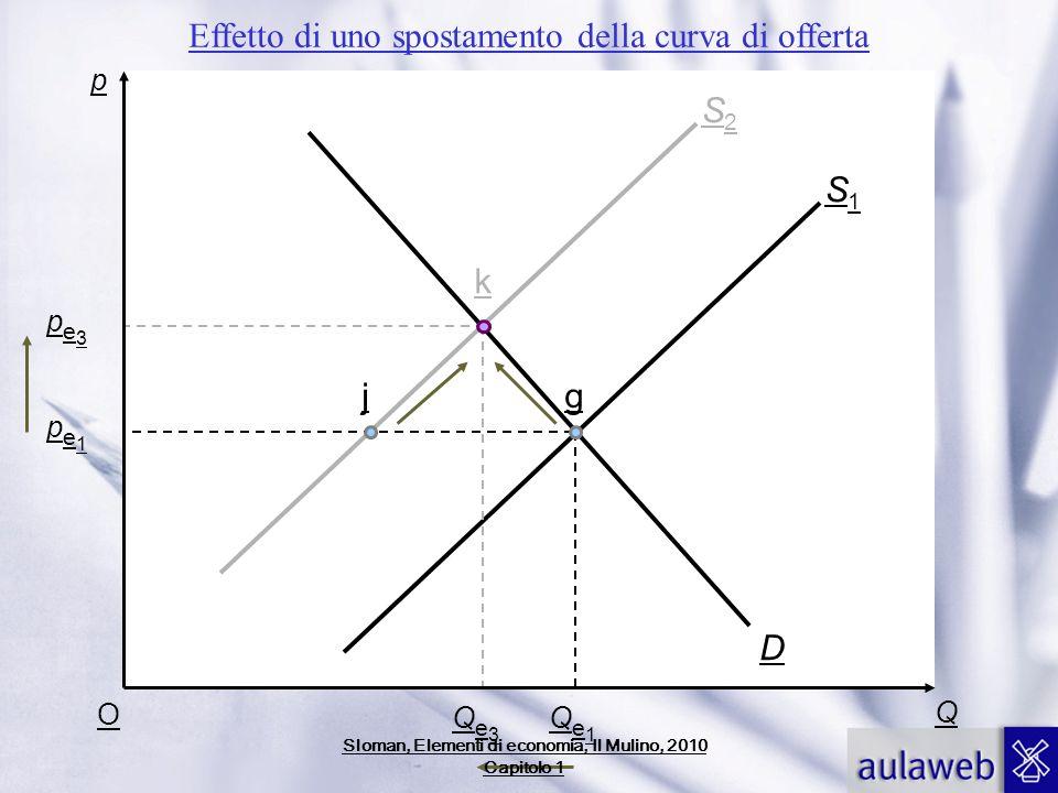 p Q O pe1pe1 pe3pe3 Qe3Qe3 Qe1Qe1 D S1S1 S2S2 jg k Effetto di uno spostamento della curva di offerta Sloman, Elementi di economia, Il Mulino, 2010 Cap