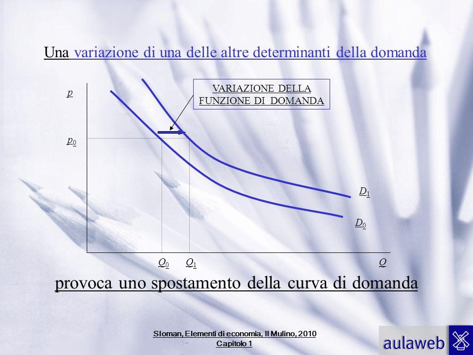 Una variazione di una delle altre determinanti della domanda Q p0p0 Q0Q0 Q1Q1 VARIAZIONE DELLA FUNZIONE DI DOMANDA provoca uno spostamento della curva