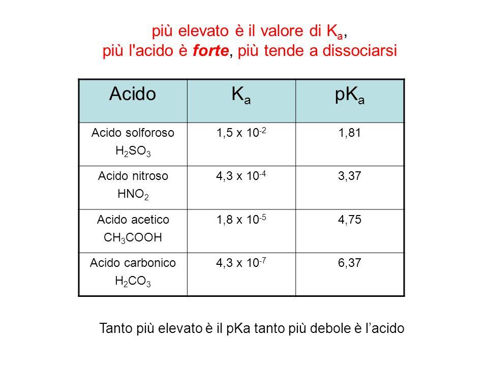 più elevato è il valore di K a, più l'acido è forte, più tende a dissociarsi AcidoKaKa pK a Acido solforoso H 2 SO 3 1,5 x 10 -2 1,81 Acido nitroso HN