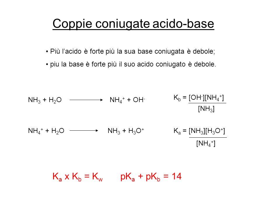 Coppie coniugate acido-base Più lacido è forte più la sua base coniugata è debole; piu la base è forte più il suo acido coniugato è debole. NH 3 + H 2