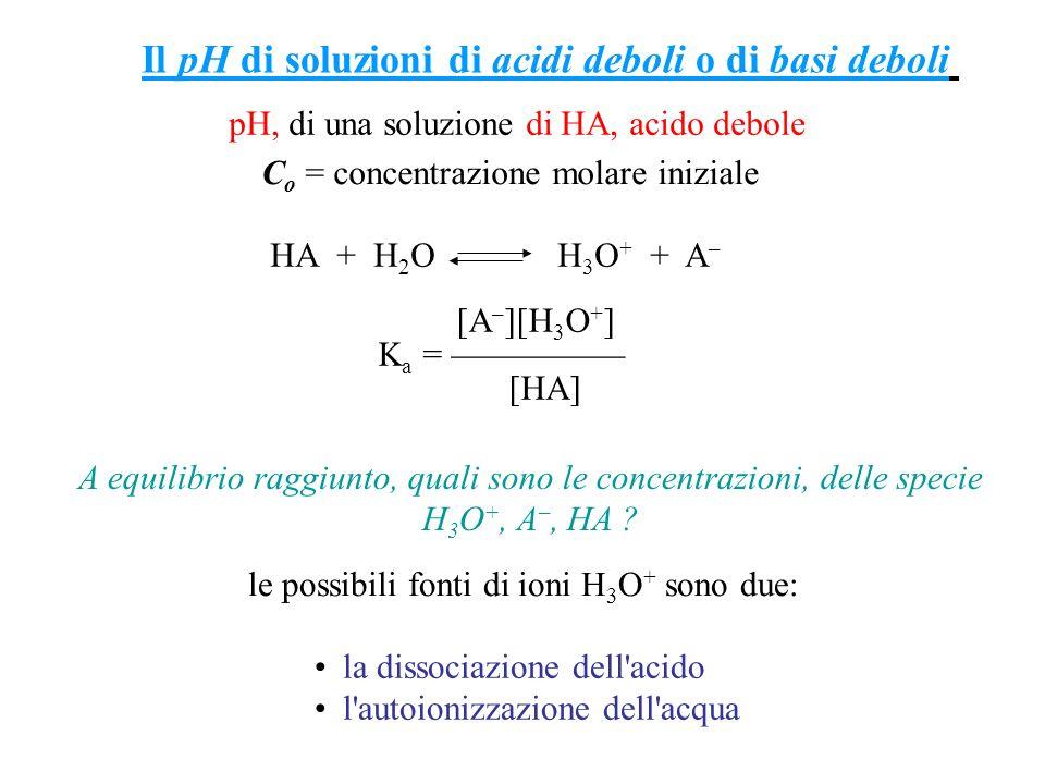 Il pH di soluzioni di acidi deboli o di basi deboli pH, di una soluzione di HA, acido debole HA + H 2 O H 3 O + + A – [A – ][H 3 O + ] K a = [HA] C o
