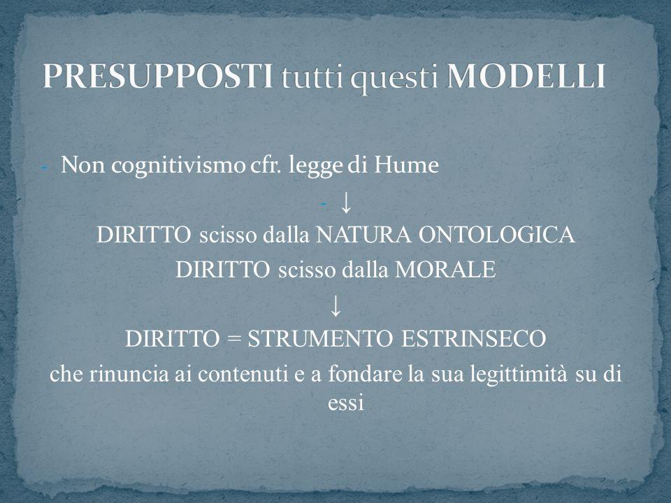 - Non cognitivismo cfr. legge di Hume - DIRITTO scisso dalla NATURA ONTOLOGICA DIRITTO scisso dalla MORALE DIRITTO = STRUMENTO ESTRINSECO che rinuncia