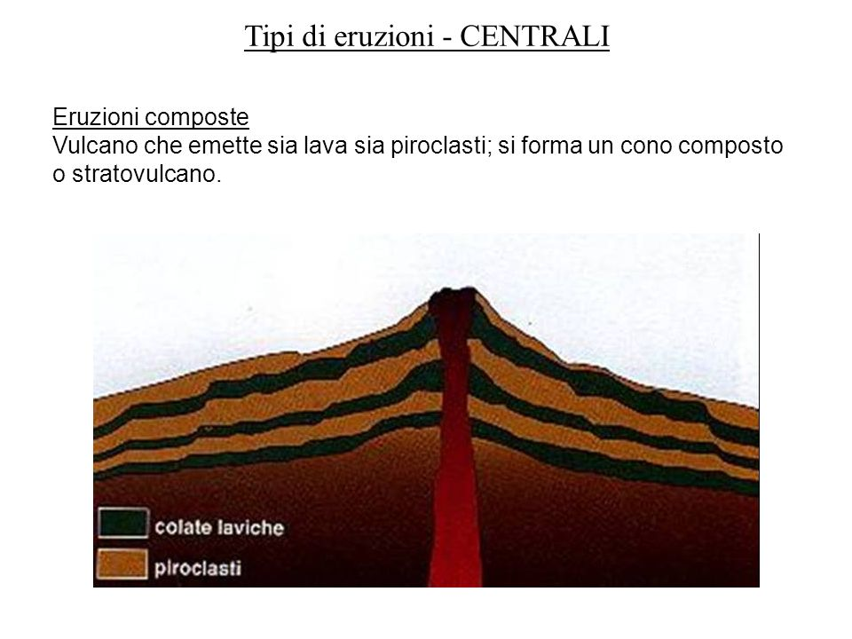 Eruzioni composte Vulcano che emette sia lava sia piroclasti; si forma un cono composto o stratovulcano. Tipi di eruzioni - CENTRALI