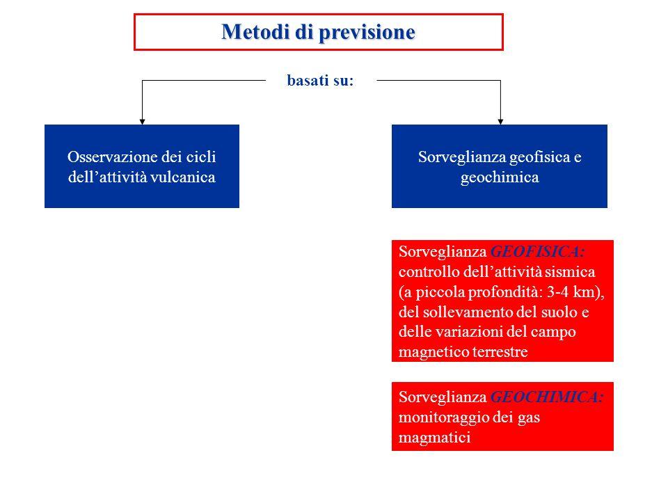 Metodi di previsione Osservazione dei cicli dellattività vulcanica Sorveglianza geofisica e geochimica Sorveglianza GEOFISICA: controllo dellattività
