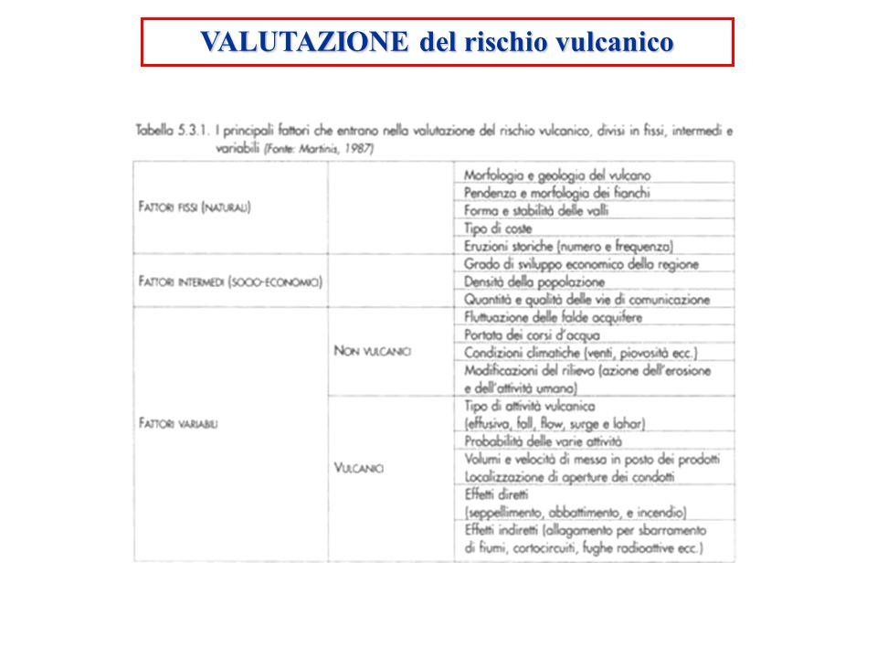 VALUTAZIONE del rischio vulcanico