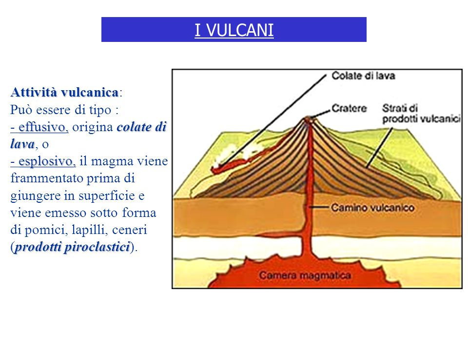 I VULCANI Attività vulcanica Attività vulcanica: Può essere di tipo : effusivocolate di lava - effusivo, origina colate di lava, o esplosivo prodotti