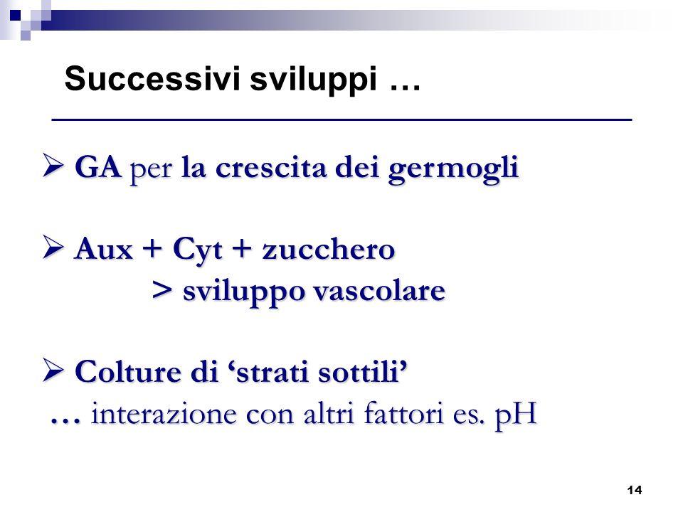 14 GA per la crescita dei germogli GA per la crescita dei germogli Aux + Cyt + zucchero > sviluppo vascolare Aux + Cyt + zucchero > sviluppo vascolare