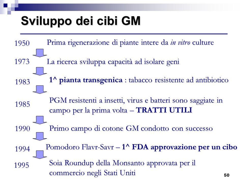 50 Sviluppo dei cibi GM Pomodoro Flavr-Savr – 1^ FDA approvazione per un cibo 1995 Soia Roundup della Monsanto approvata per il commercio negli Stati