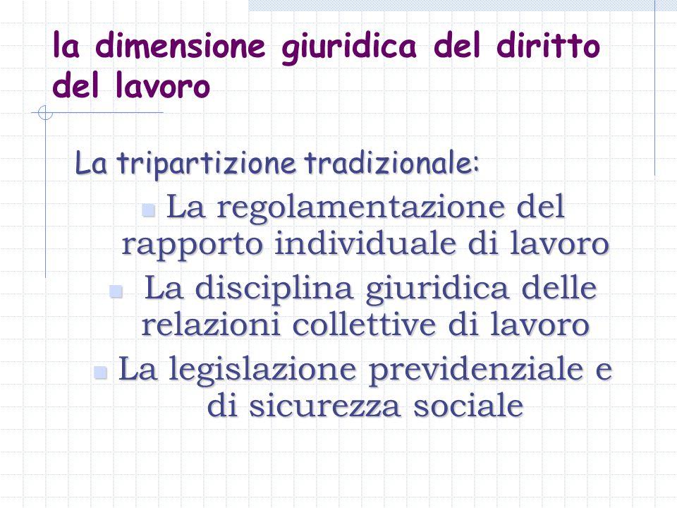la dimensione giuridica del diritto del lavoro La tripartizione tradizionale: La regolamentazione del rapporto individuale di lavoro La regolamentazio