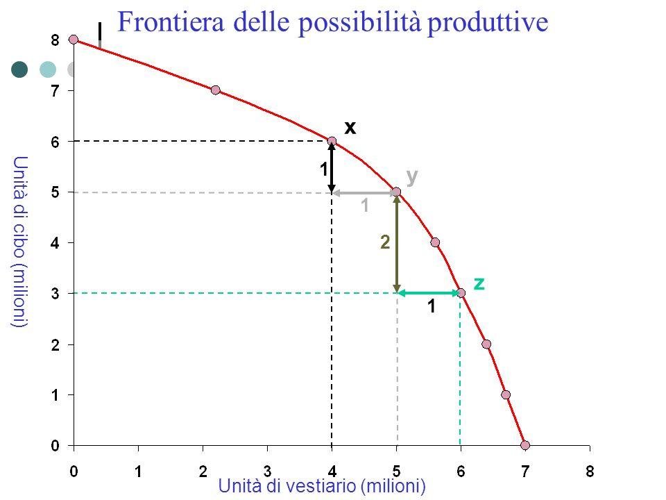 Unità di vestiario (milioni) Unità di cibo (milioni) Frontiera delle possibilità produttive x y 1 1 z 1 2
