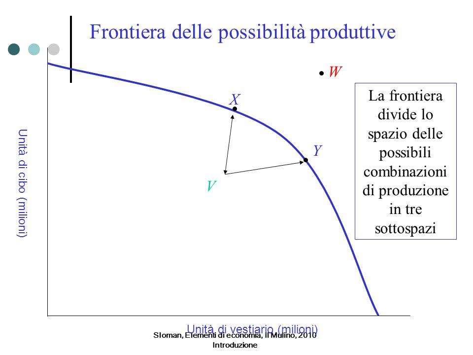 Sloman, Elementi di economia, Il Mulino, 2010 Introduzione Unità di vestiario (milioni) Unità di cibo (milioni) V X Y W La frontiera divide lo spazio