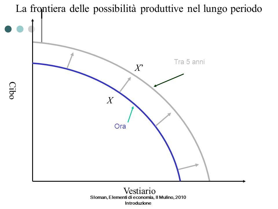 Sloman, Elementi di economia, Il Mulino, 2010 Introduzione Cibo Vestiario Ora La frontiera delle possibilità produttive nel lungo periodo Tra 5 anni X