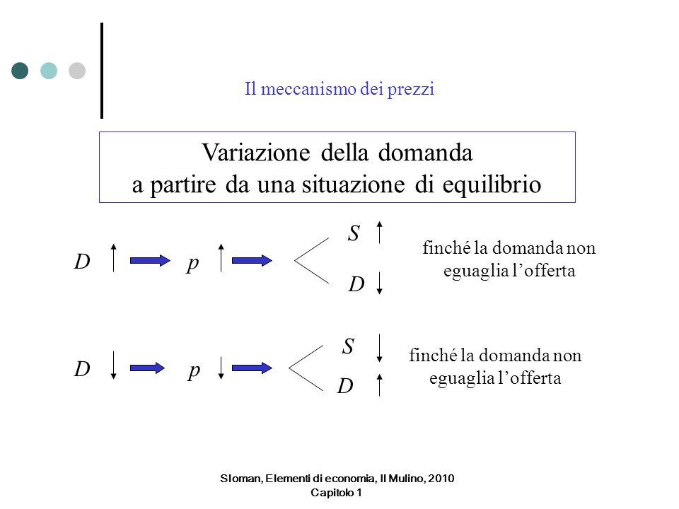 Il meccanismo dei prezzi Variazione della domanda a partire da una situazione di equilibrio Dp S D finché la domanda non eguaglia lofferta Dp S D Slom