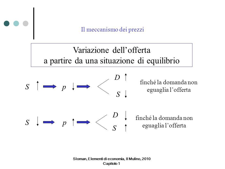 Il meccanismo dei prezzi Variazione dellofferta a partire da una situazione di equilibrio Sp D S finché la domanda non eguaglia lofferta Sp D S Sloman