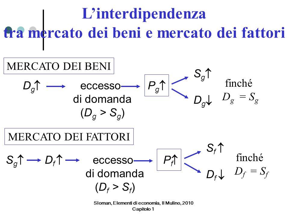 MERCATO DEI BENI DgDg eccesso di domanda (D g > S g ) PgPg SgSg DgDg finché D g = S g MERCATO DEI FATTORI SgSg eccesso di domanda (D f > S f ) PfPf Sf