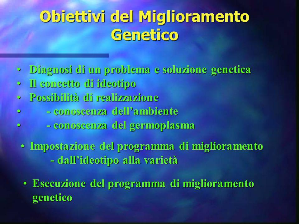 Obiettivi del Miglioramento Genetico Diagnosi di un problema e soluzione geneticaDiagnosi di un problema e soluzione genetica Il concetto di ideotipoI