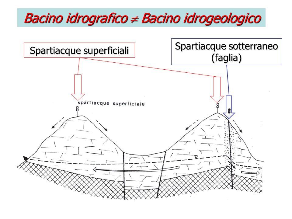Spartiacque superficiali Spartiacque sotterraneo (faglia) Bacino idrografico Bacino idrogeologico