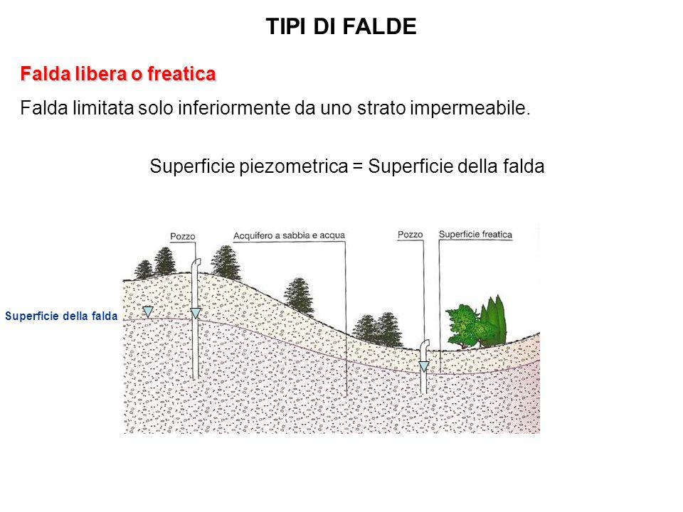 Falda libera o freatica Falda limitata solo inferiormente da uno strato impermeabile.