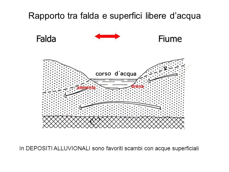 Rapporto tra falda e superfici libere dacqua FaldaFiume In DEPOSITI ALLUVIONALI sono favoriti scambi con acque superficiali drena alimenta