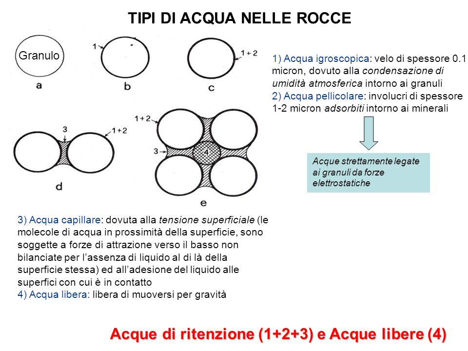 TIPI DI ACQUA NELLE ROCCE Acque di ritenzione (1+2+3) e Acque libere (4) 3) Acqua capillare: dovuta alla tensione superficiale (le molecole di acqua in prossimità della superficie, sono soggette a forze di attrazione verso il basso non bilanciate per lassenza di liquido al di là della superficie stessa) ed alladesione del liquido alle superfici con cui è in contatto 4) Acqua libera: libera di muoversi per gravità Acque strettamente legate ai granuli da forze elettrostatiche 1) Acqua igroscopica: velo di spessore 0.1 micron, dovuto alla condensazione di umidità atmosferica intorno ai granuli 2) Acqua pellicolare: involucri di spessore 1-2 micron adsorbiti intorno ai minerali Granulo