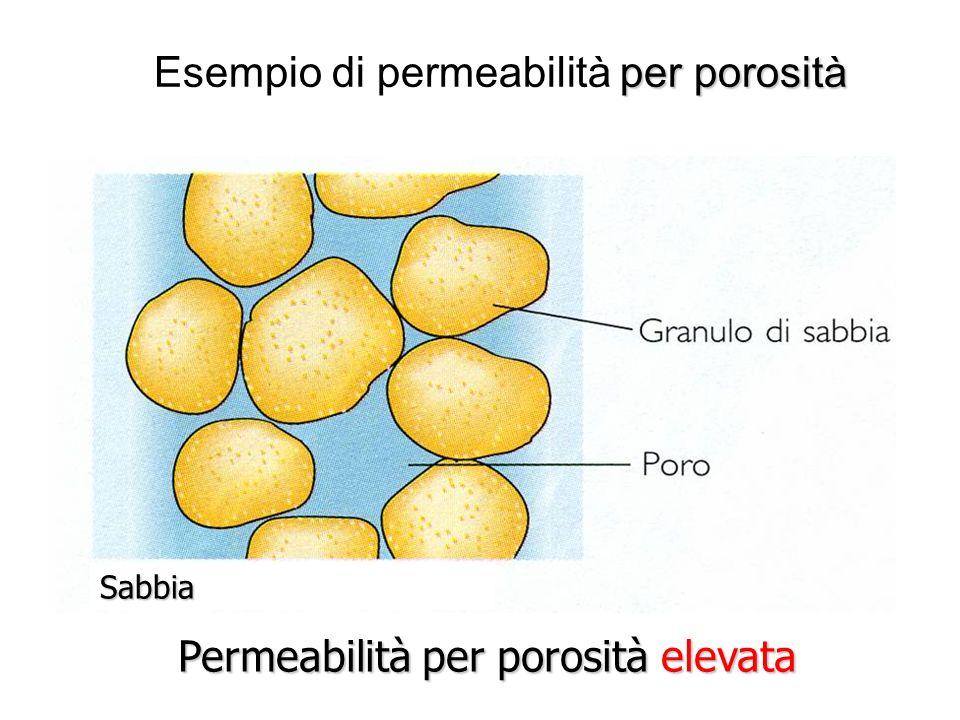 per porosità Esempio di permeabilità per porosità Permeabilità per porosità elevata Sabbia