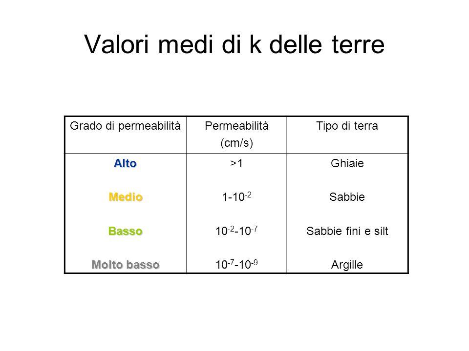 Valori medi di k delle terre Grado di permeabilitàPermeabilità (cm/s) Tipo di terra AltoMedioBasso Molto basso >1 1-10 -2 10 -2 -10 -7 10 -7 -10 -9 Ghiaie Sabbie Sabbie fini e silt Argille