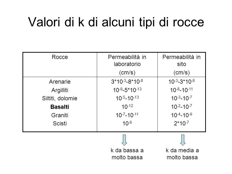 Valori di k di alcuni tipi di rocce RoccePermeabilità in laboratorio (cm/s) Permeabilità in sito (cm/s) Arenarie Argilliti Siltiti, dolomieBasalti Graniti Scisti 3*10 -3 -8*10 -8 10 -9 -5*10 -13 10 -5 -10 -13 10 -12 10 -7 -10 -11 10 -8 10 -3 -3*10 -8 10 -8 -10 -11 10 -3 -10 -7 10 -2 -10 -7 10 -4 -10 -9 2*10 -7 k da bassa a molto bassa k da media a molto bassa