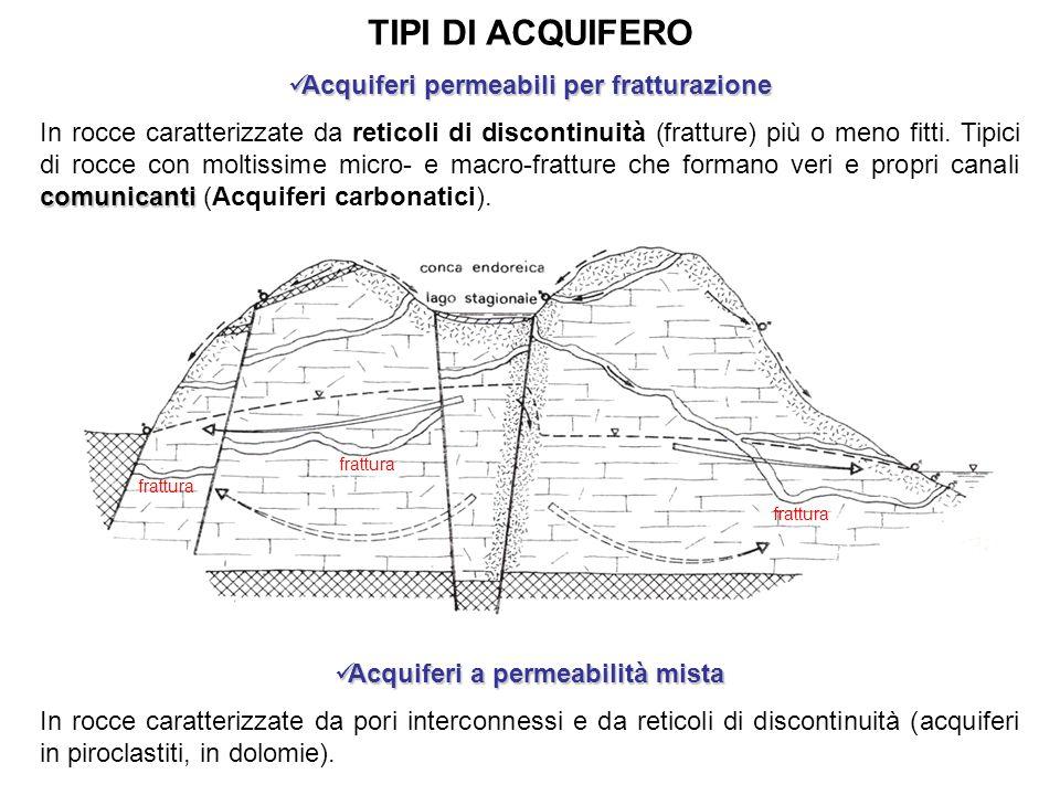 TIPI DI ACQUIFERO Acquiferi permeabili per fratturazione Acquiferi permeabili per fratturazione comunicanti In rocce caratterizzate da reticoli di discontinuità (fratture) più o meno fitti.