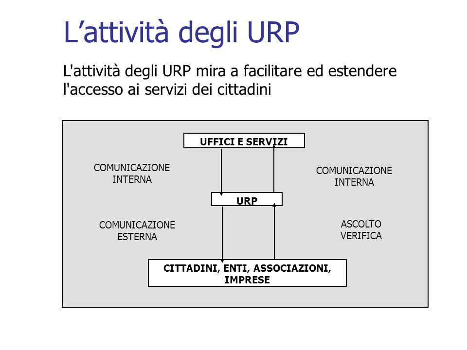 Lattività degli URP L'attività degli URP mira a facilitare ed estendere l'accesso ai servizi dei cittadini UFFICI E SERVIZI CITTADINI, ENTI, ASSOCIAZI