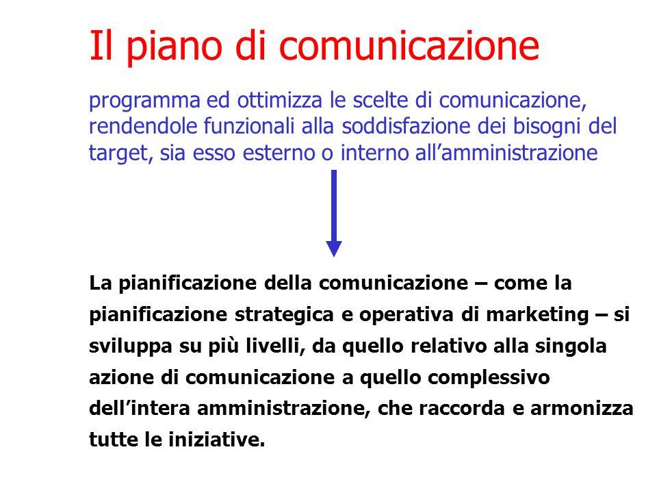 Il piano di comunicazione La pianificazione della comunicazione – come la pianificazione strategica e operativa di marketing – si sviluppa su più live