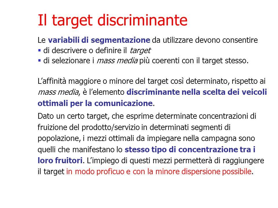 Il target discriminante Laffinità maggiore o minore del target così determinato, rispetto ai mass media, è lelemento discriminante nella scelta dei ve