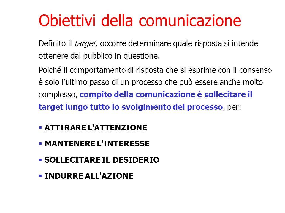 Obiettivi della comunicazione Definito il target, occorre determinare quale risposta si intende ottenere dal pubblico in questione. Poiché il comporta