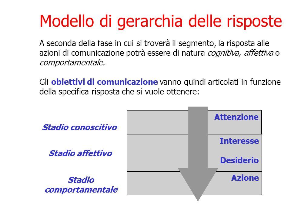 Modello di gerarchia delle risposte A seconda della fase in cui si troverà il segmento, la risposta alle azioni di comunicazione potrà essere di natur