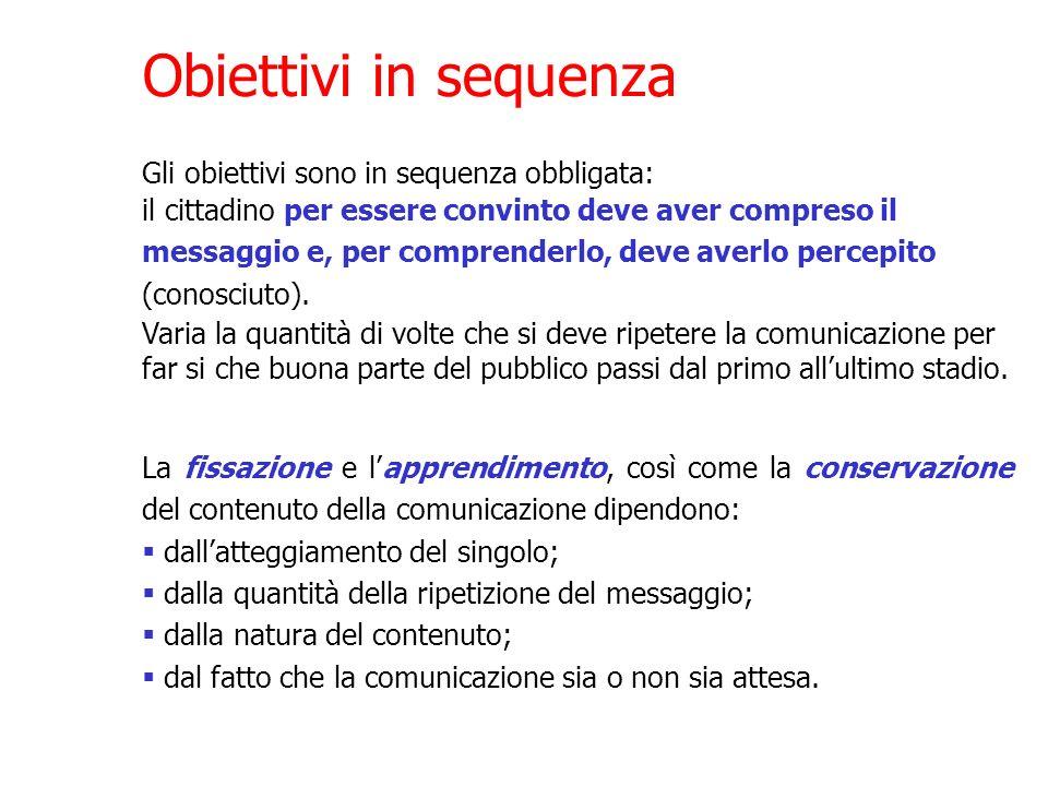 Obiettivi in sequenza Gli obiettivi sono in sequenza obbligata: il cittadino per essere convinto deve aver compreso il messaggio e, per comprenderlo,