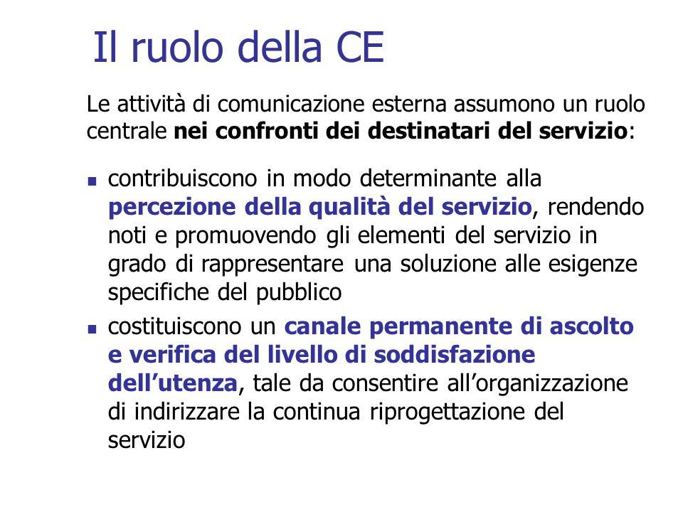 Il ruolo della CE Le attività di comunicazione esterna assumono un ruolo centrale nei confronti dei destinatari del servizio: contribuiscono in modo d