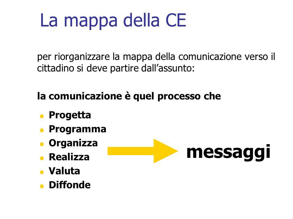 La mappa della CE per riorganizzare la mappa della comunicazione verso il cittadino si deve partire dallassunto: la comunicazione è quel processo che