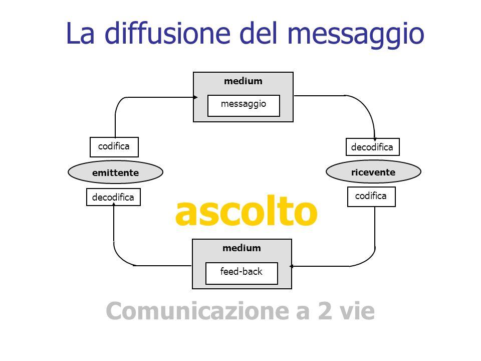 La diffusione del messaggio Comunicazione a 2 vie medium messaggio medium feed-back codifica emittente decodifica codifica ricevente decodifica ascolt