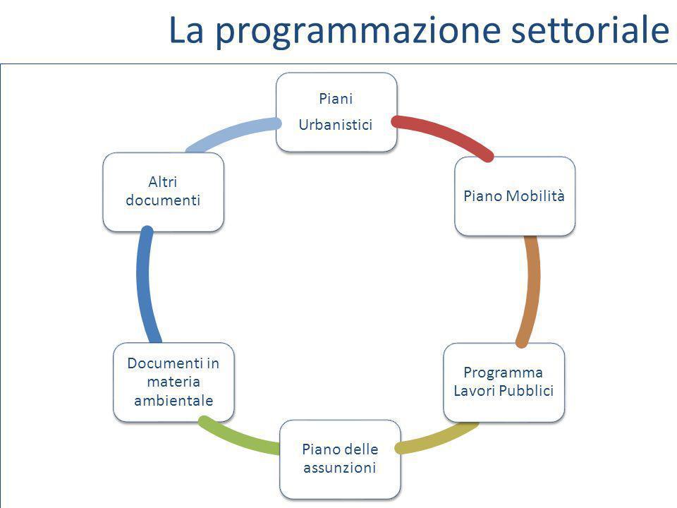 La programmazione settoriale Piani Urbanistici Altri documenti Documenti in materia ambientale Piano delle assunzioni Programma Lavori Pubblici Piano Mobilità