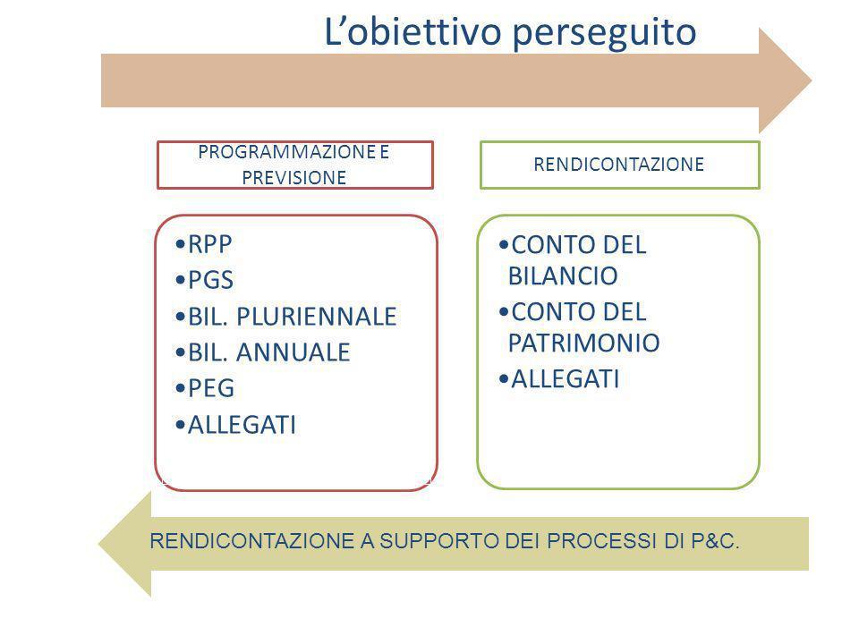 RPP PGS BIL. PLURIENNALE BIL.